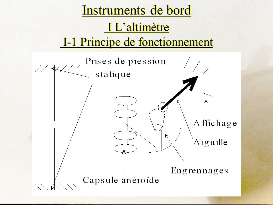 Instruments de bord I L'altimètre I-1 Principe de fonctionnement