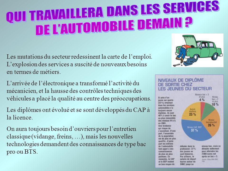 QUI TRAVAILLERA DANS LES SERVICES DE L'AUTOMOBILE DEMAIN