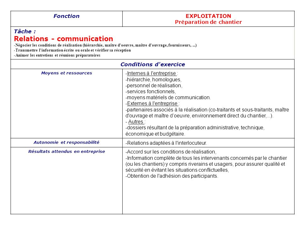 Relations - communication