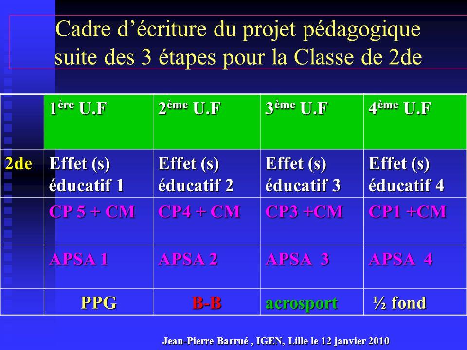 Cadre d'écriture du projet pédagogique suite des 3 étapes pour la Classe de 2de