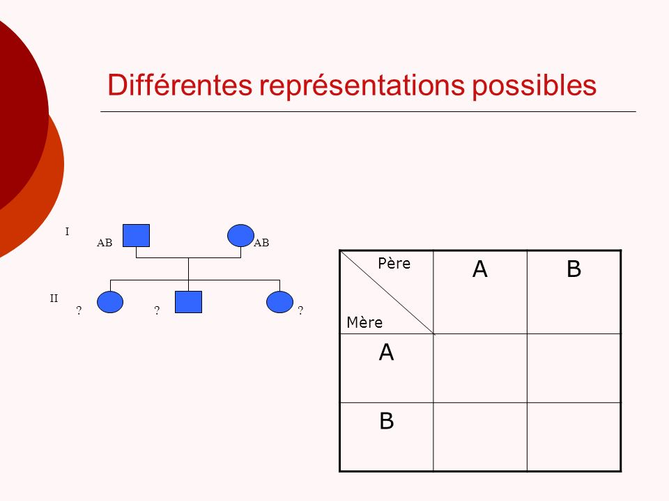 Différentes représentations possibles
