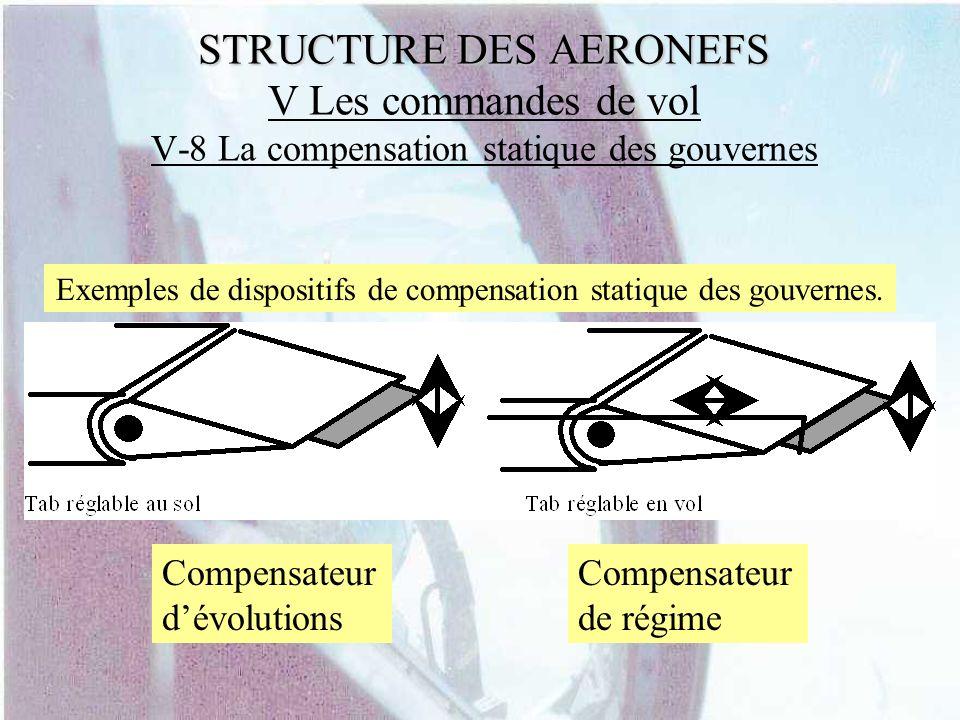Exemples de dispositifs de compensation statique des gouvernes.
