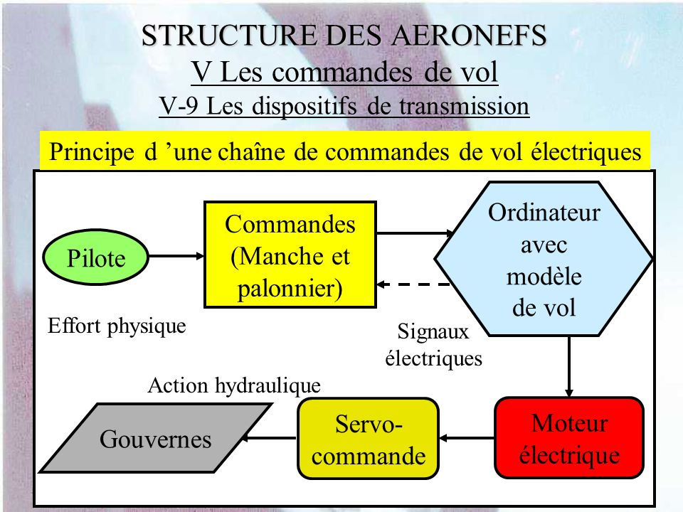 Principe d 'une chaîne de commandes de vol électriques