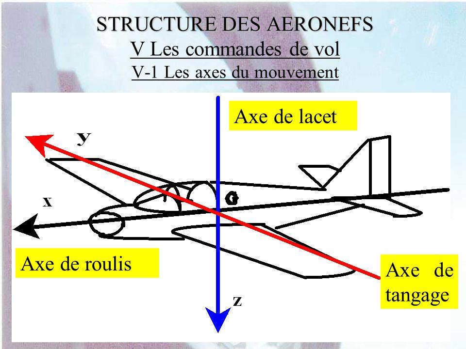STRUCTURE DES AERONEFS V Les commandes de vol V-1 Les axes du mouvement