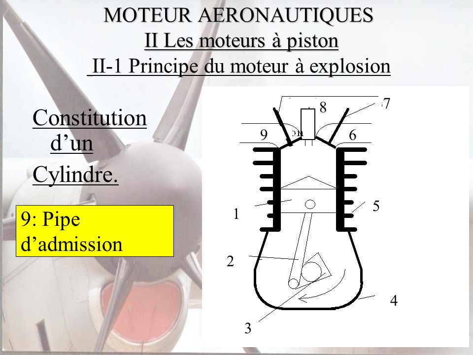 Constitution d'un Cylindre.