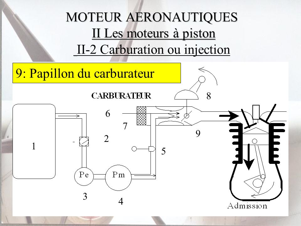 9: Papillon du carburateur 5: Manette de richesse 4: Pompe mécanique