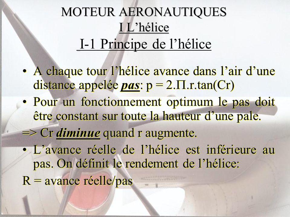 MOTEUR AERONAUTIQUES I L'hélice I-1 Principe de l'hélice
