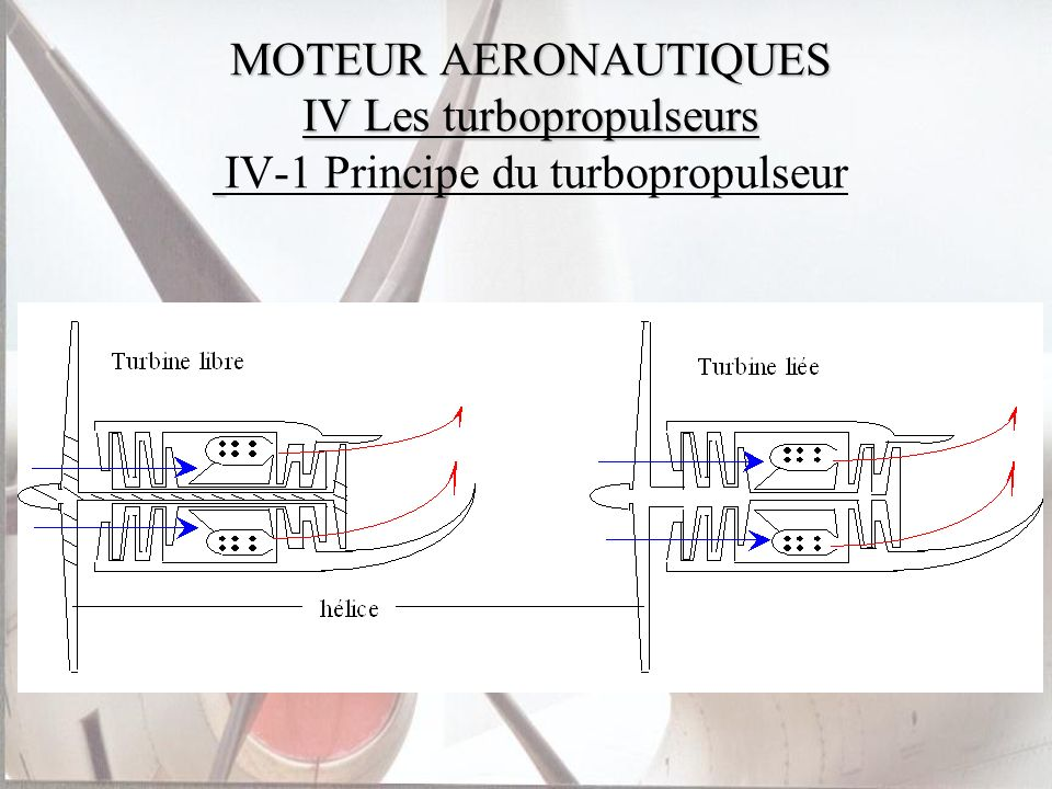 MOTEUR AERONAUTIQUES IV Les turbopropulseurs IV-1 Principe du turbopropulseur