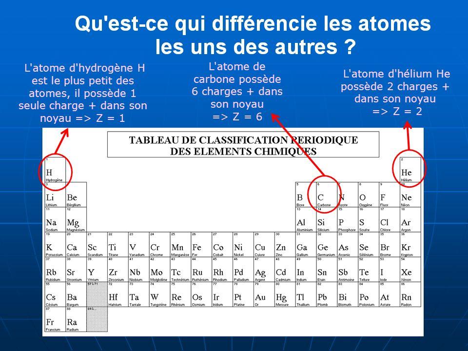 L atome d hydrogène H est le plus petit des atomes, il possède 1 seule charge + dans son noyau => Z = 1