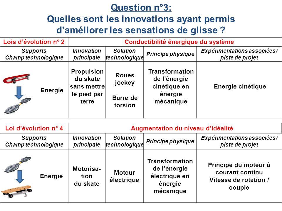 Question n°3: Quelles sont les innovations ayant permis