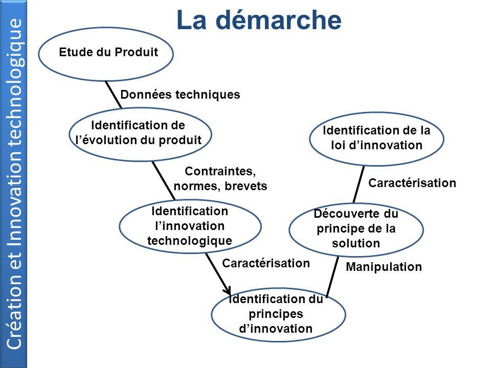 La démarche Création et Innovation technologique Etude du Produit