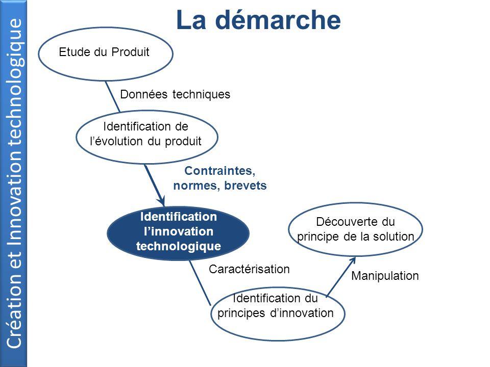 Contraintes, normes, brevets Identification l'innovation technologique