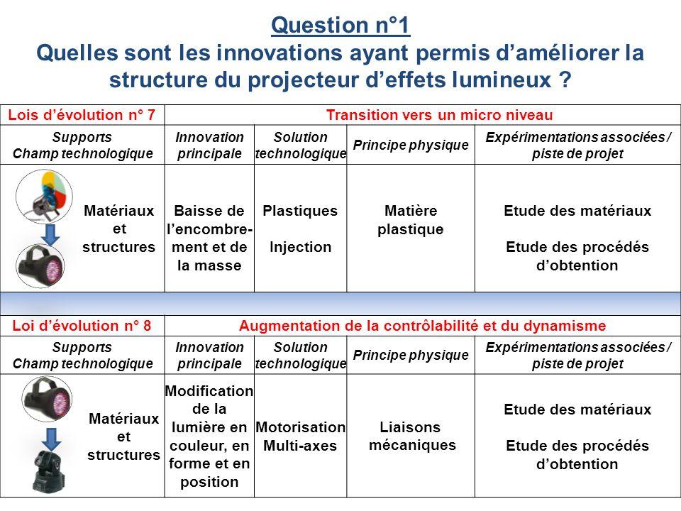 Question n°1 Quelles sont les innovations ayant permis d'améliorer la structure du projecteur d'effets lumineux