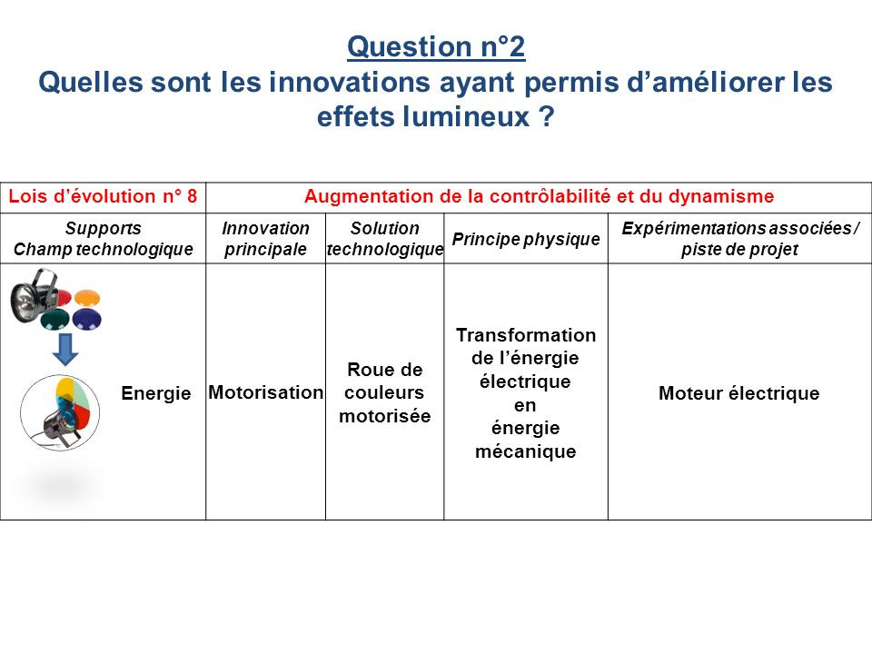 Question n°2 Quelles sont les innovations ayant permis d'améliorer les effets lumineux Lois d'évolution n° 8.