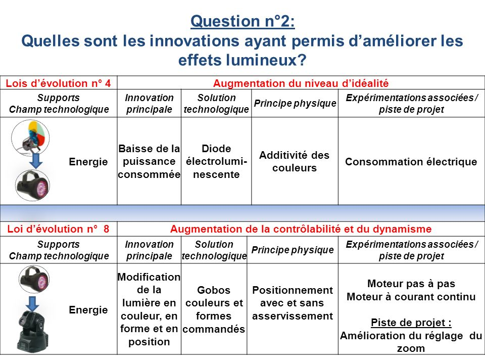 Question n°2: Quelles sont les innovations ayant permis d'améliorer les effets lumineux Lois d'évolution n° 4.