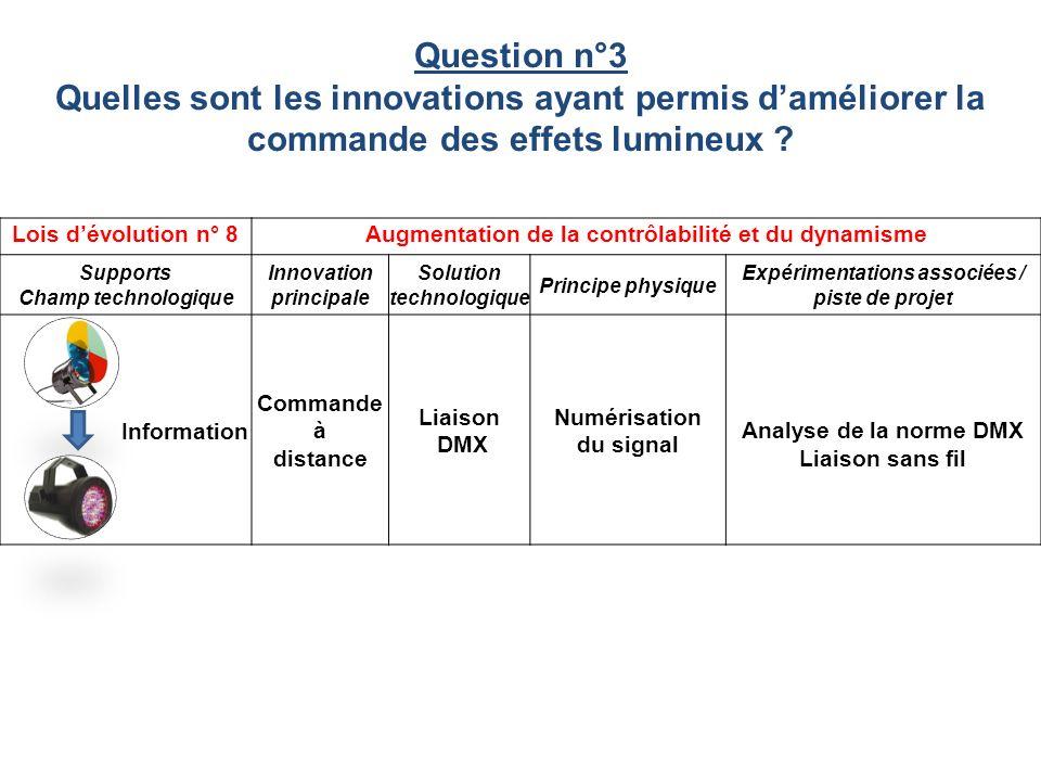 Question n°3 Quelles sont les innovations ayant permis d'améliorer la commande des effets lumineux