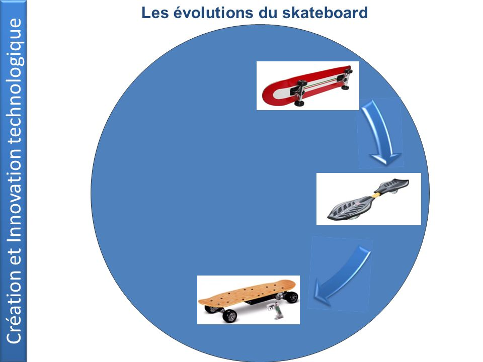 Les évolutions du skateboard