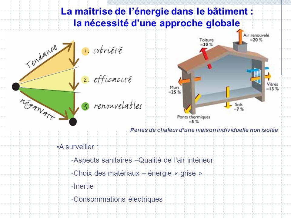 La maîtrise de l'énergie dans le bâtiment : la nécessité d'une approche globale