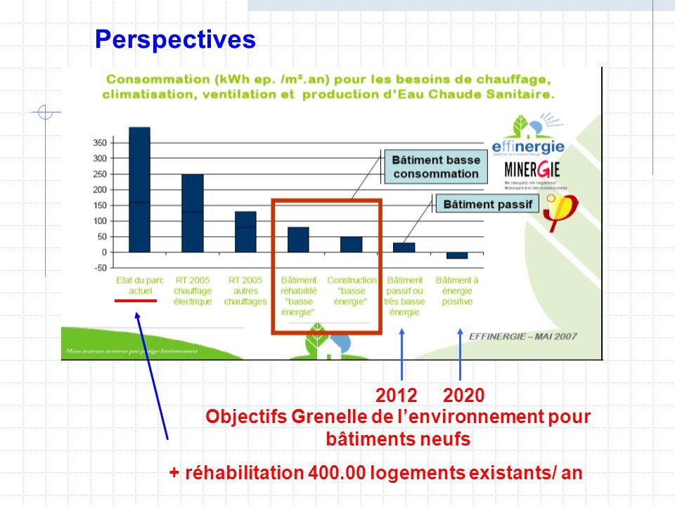Objectifs Grenelle de l'environnement pour bâtiments neufs