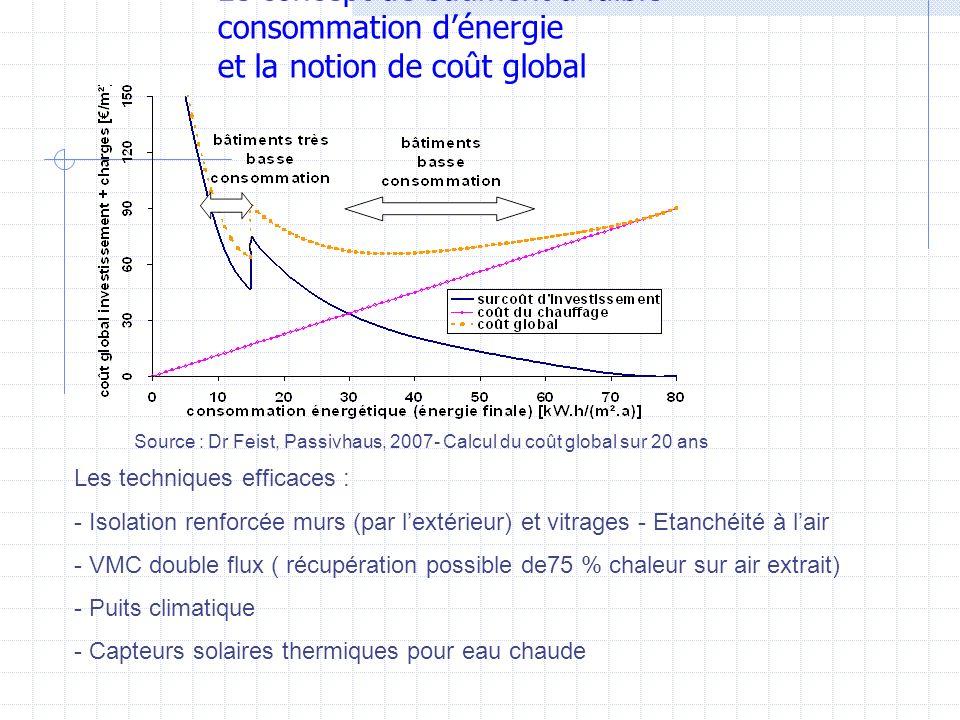 Le concept de bâtiment à faible consommation d'énergie et la notion de coût global