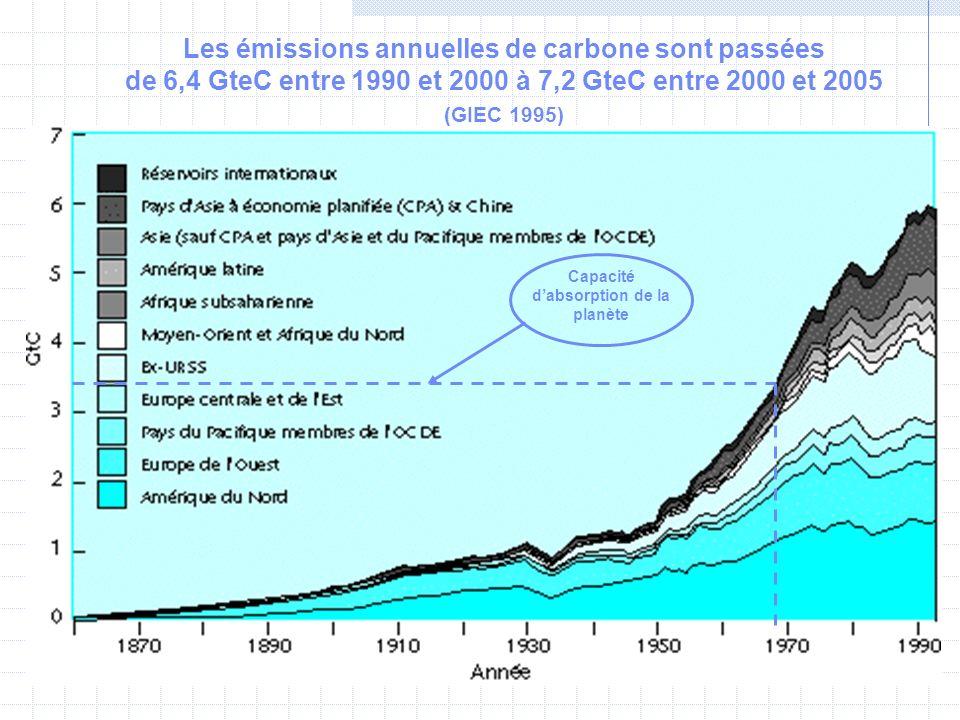 Capacité d'absorption de la planète