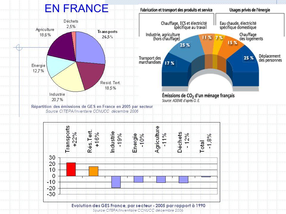 EN FRANCERépartition des émissions de GES en France en 2005 par secteur. Source CITEPA/Inventaire CCNUCC décembre 2006.