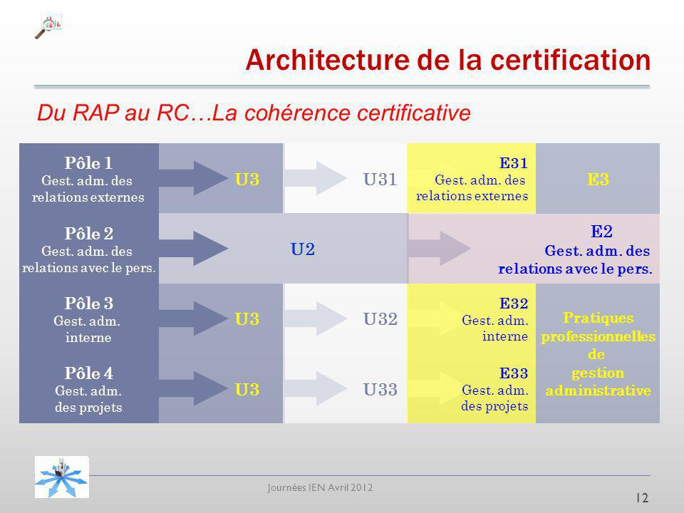 Architecture de la certification