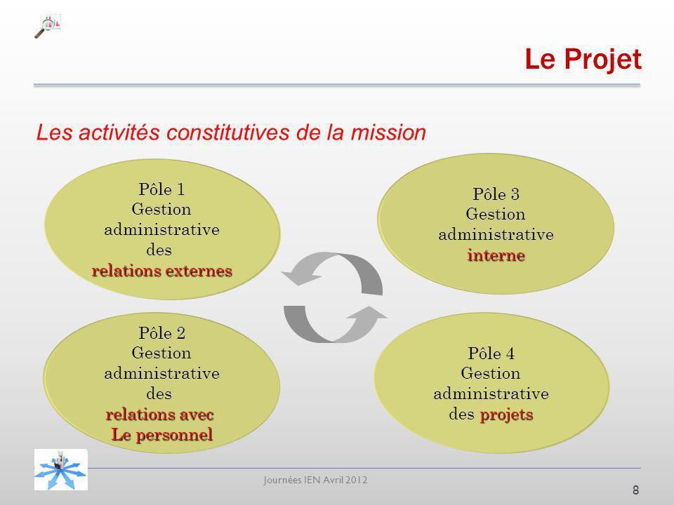 Le Projet Les activités constitutives de la mission Pôle 3 Gestion