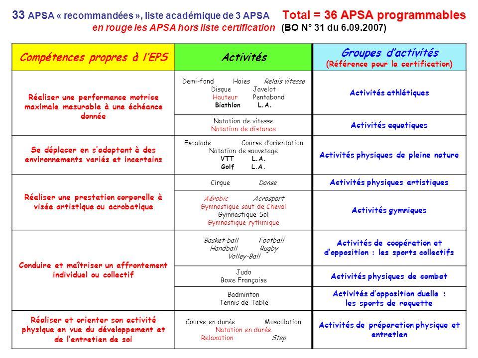33 APSA « recommandées », liste académique de 3 APSA Total = 36 APSA programmables en rouge les APSA hors liste certification (BO N° 31 du 6.09.2007)