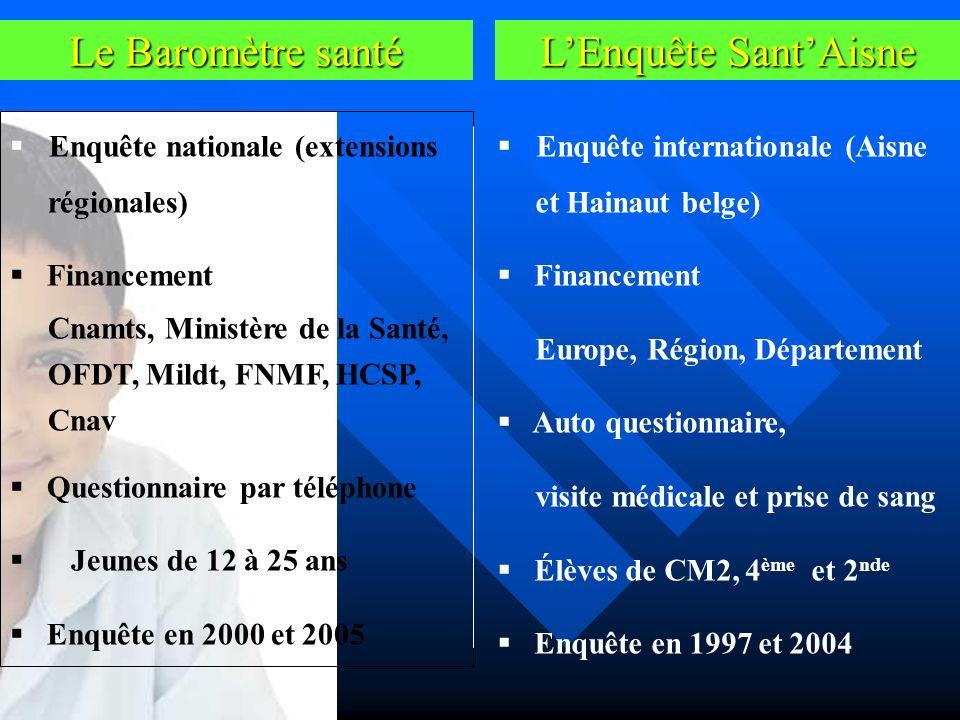 Le Baromètre santé L'Enquête Sant'Aisne