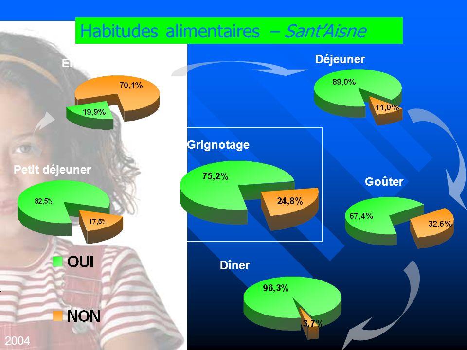 Habitudes alimentaires – Sant'Aisne