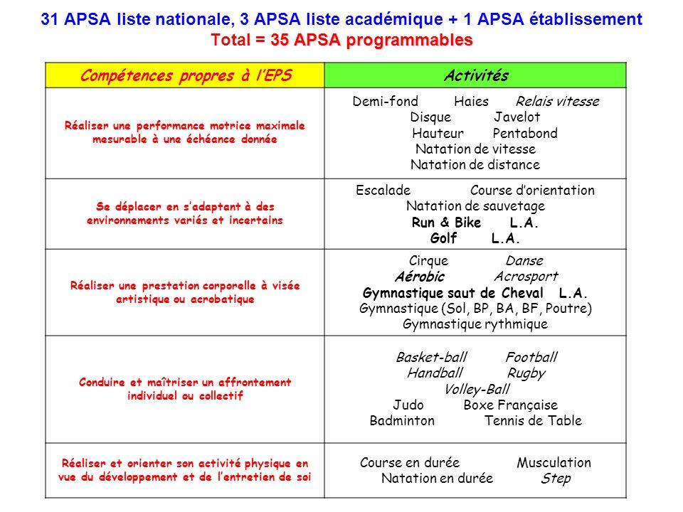 31 APSA liste nationale, 3 APSA liste académique + 1 APSA établissement Total = 35 APSA programmables