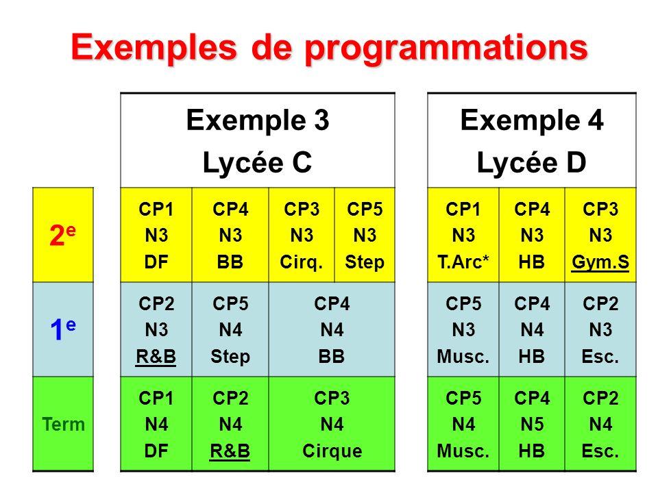 Exemples de programmations