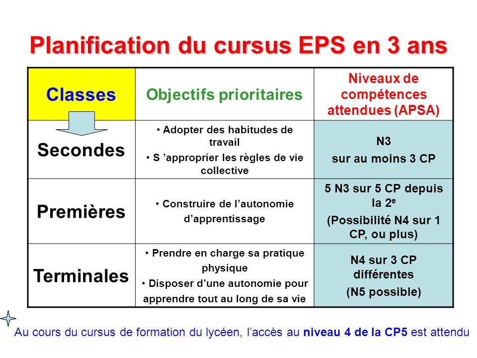 Planification du cursus EPS en 3 ans