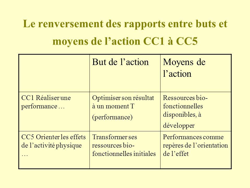 Le renversement des rapports entre buts et moyens de l'action CC1 à CC5