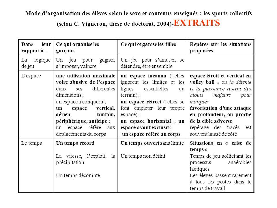 Mode d'organisation des élèves selon le sexe et contenus enseignés : les sports collectifs (selon C. Vigneron, thèse de doctorat, 2004)-EXTRAITS