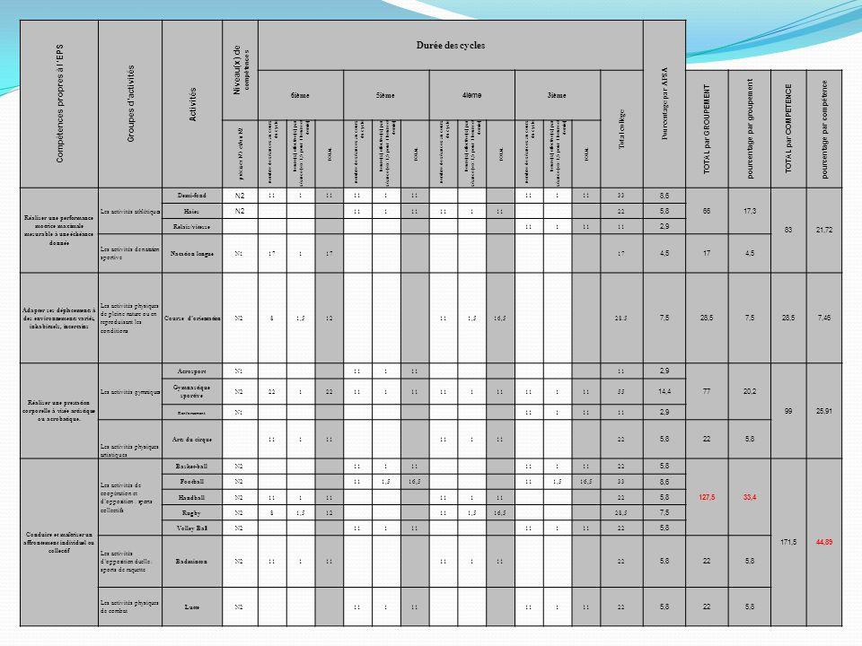 Durée des cycles Niveau(x) de compétences Compétences propres à l'EPS