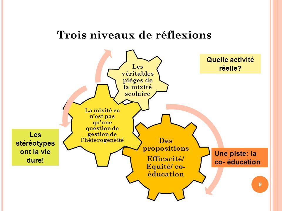 Trois niveaux de réflexions