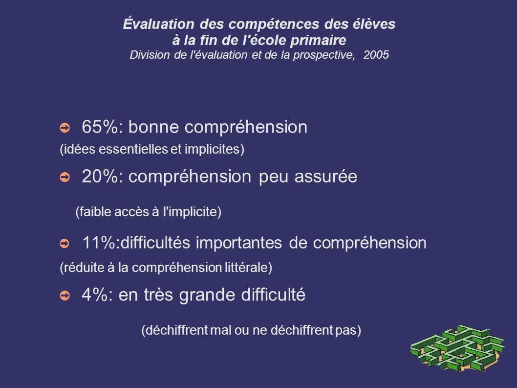 65%: bonne compréhension 20%: compréhension peu assurée