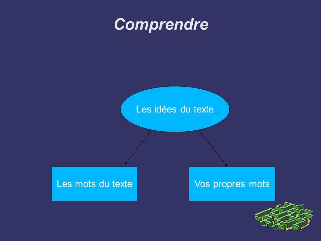 Comprendre Les idées du texte
