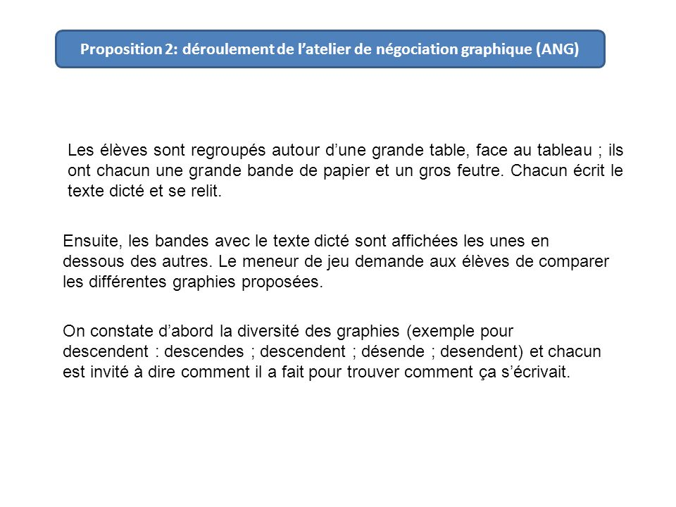 Proposition 2: déroulement de l'atelier de négociation graphique (ANG)