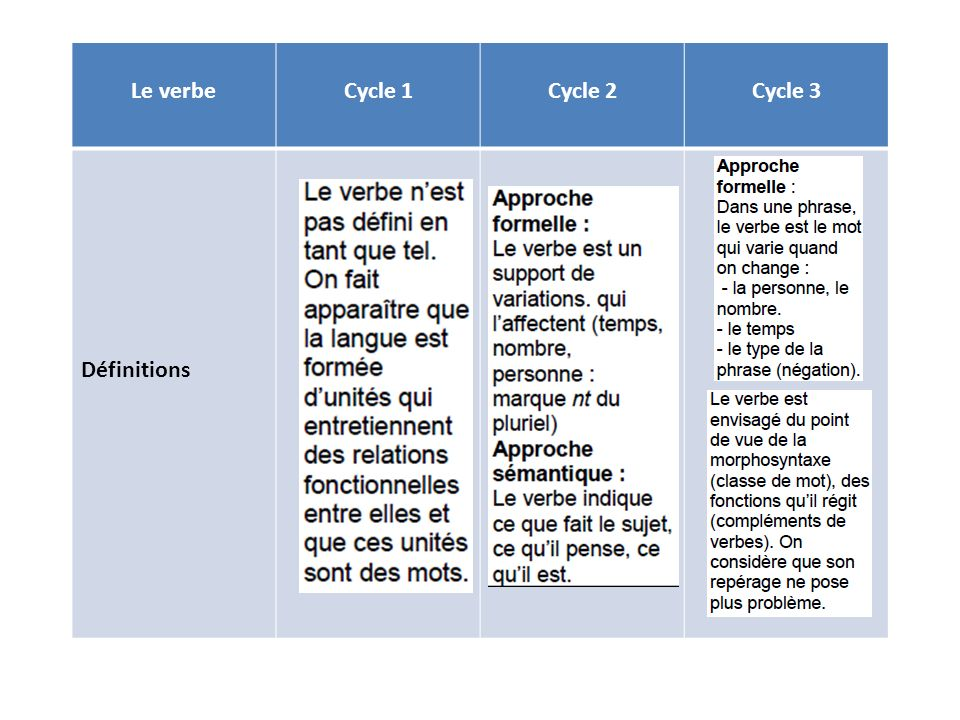 Le verbe Cycle 1 Cycle 2 Cycle 3 Définitions
