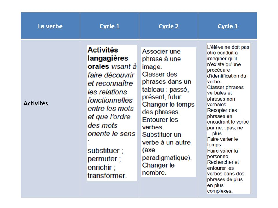 Le verbe Cycle 1 Cycle 2 Cycle 3 Activités