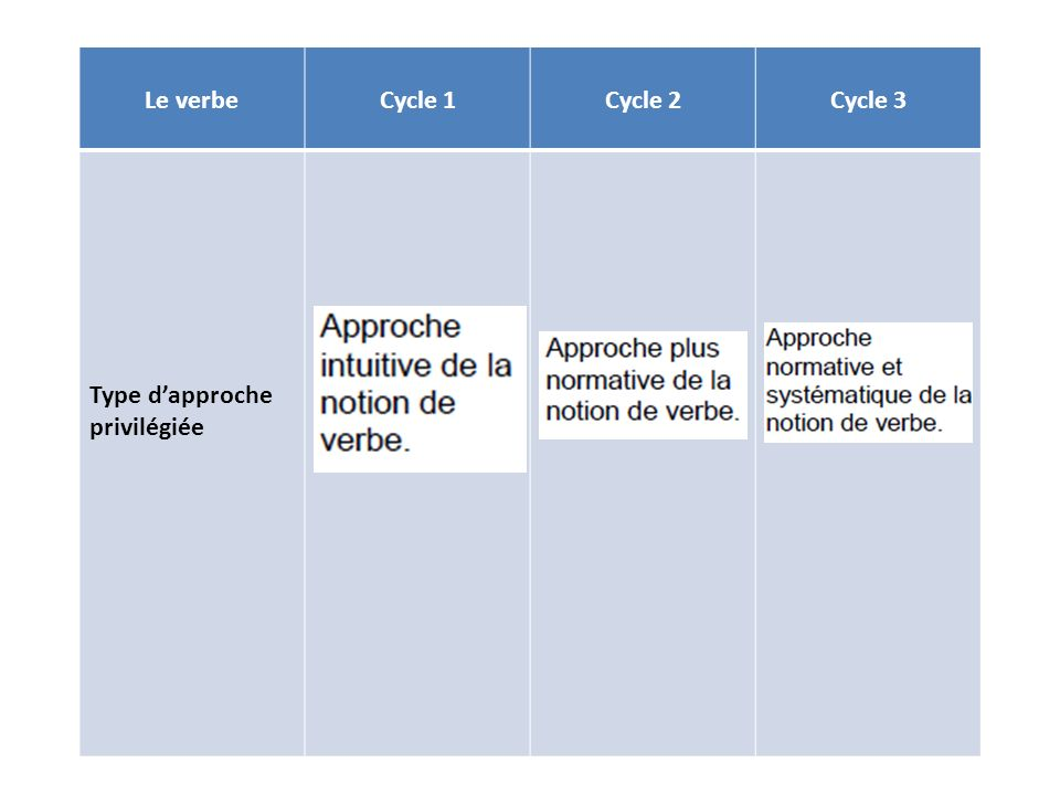 Le verbe Cycle 1 Cycle 2 Cycle 3 Type d'approche privilégiée