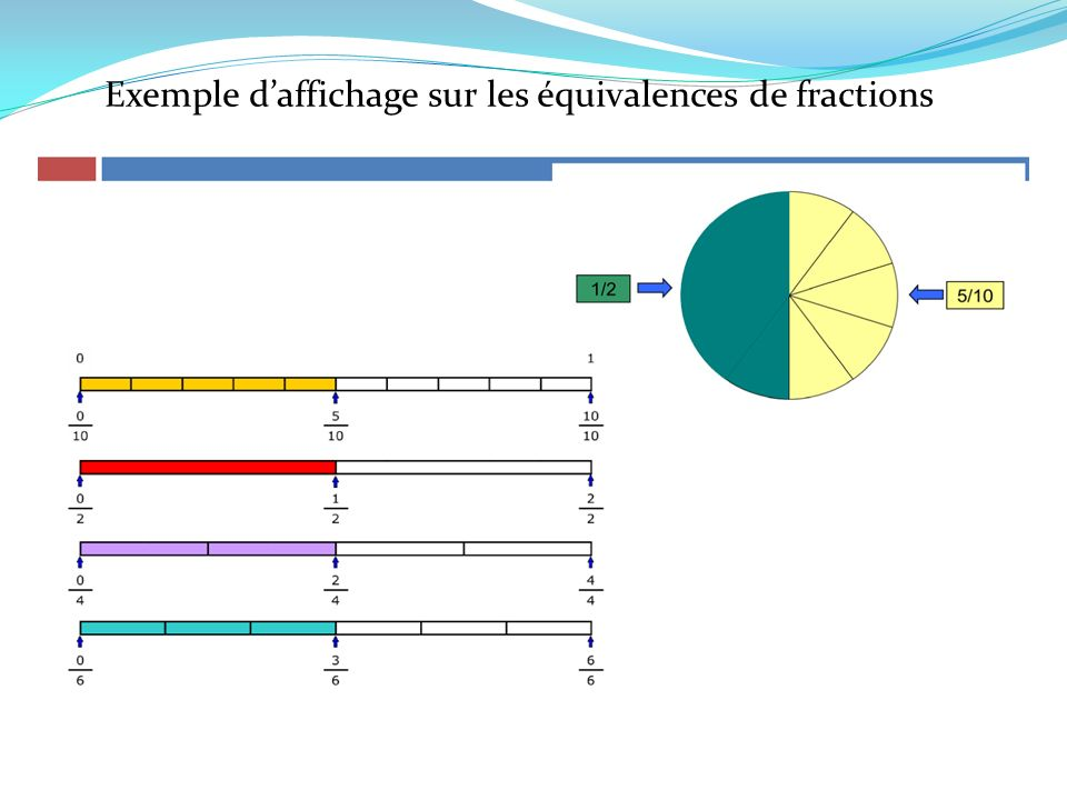 Exemple d'affichage sur les équivalences de fractions