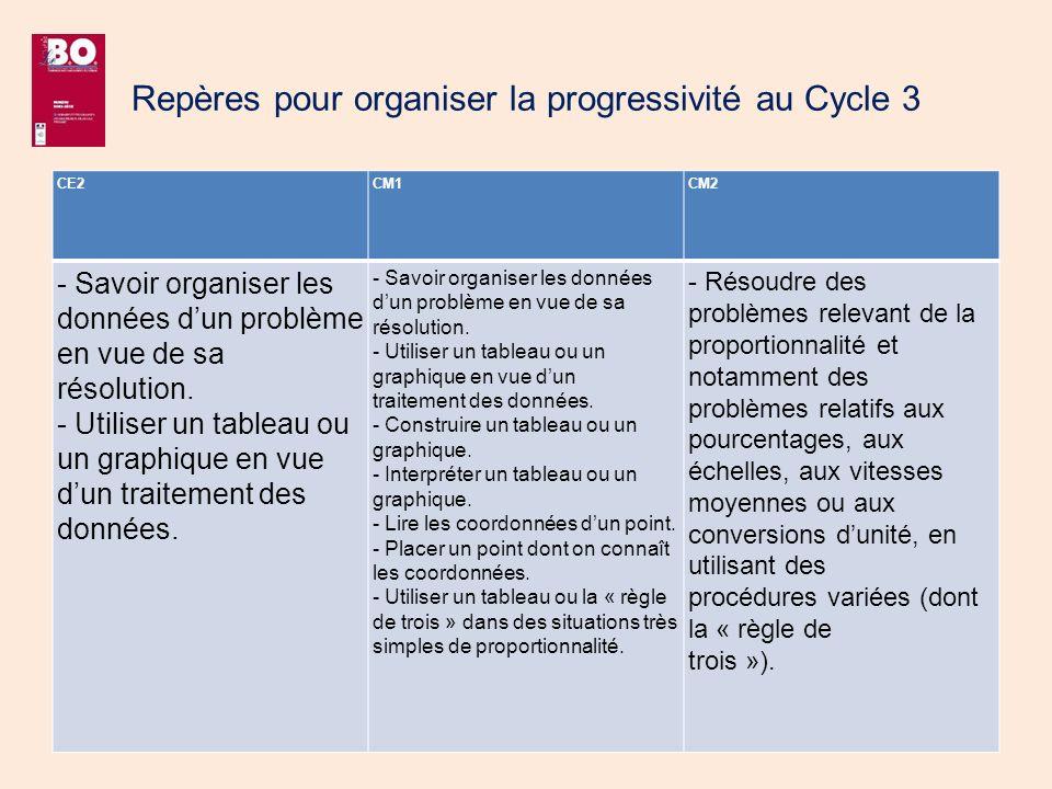 Repères pour organiser la progressivité au Cycle 3