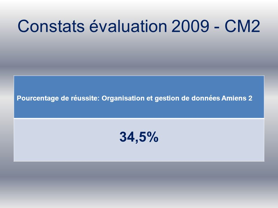 Constats évaluation 2009 - CM2