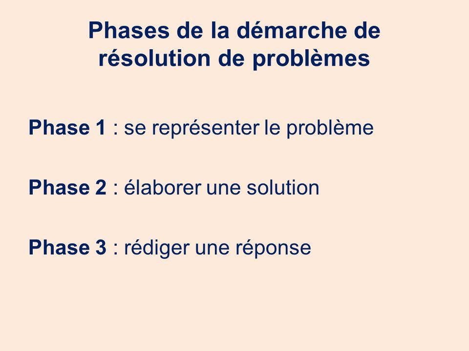 Phases de la démarche de résolution de problèmes