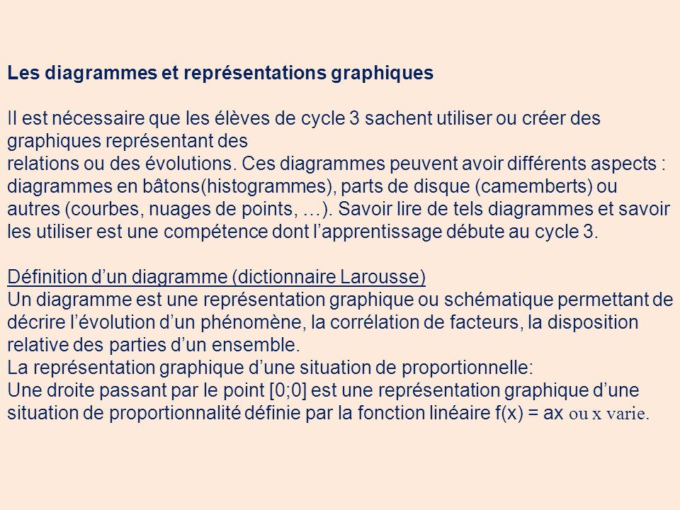 Les diagrammes et représentations graphiques