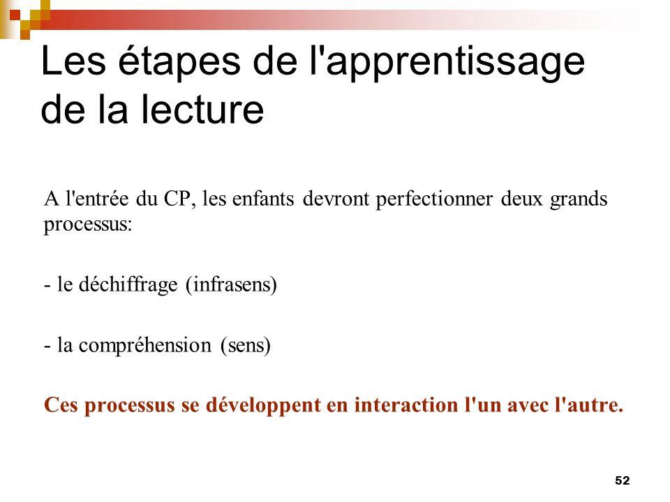 les processus de lecture pdf
